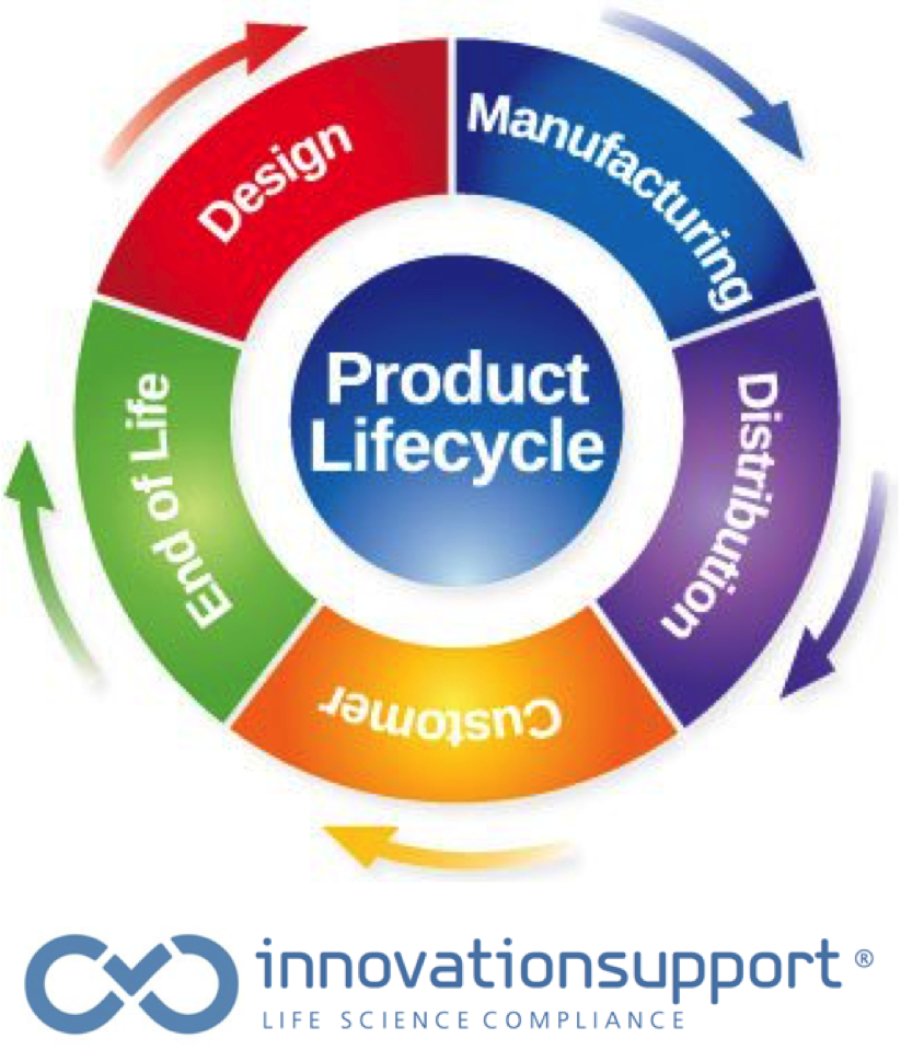 Quality lifecycle management product lifecycle for Product development consulting